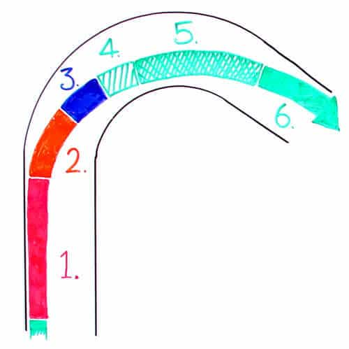 Phases of Corner Diagram