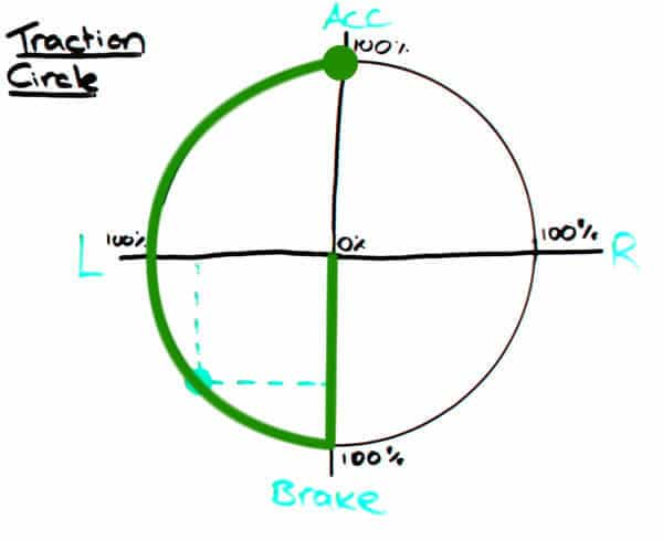 Traction Circle - acceleration