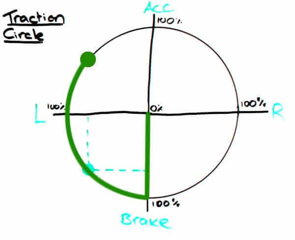 Traction Circle - beginning acceleration
