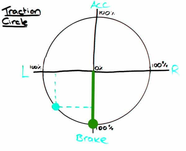 Traction Circle - braking