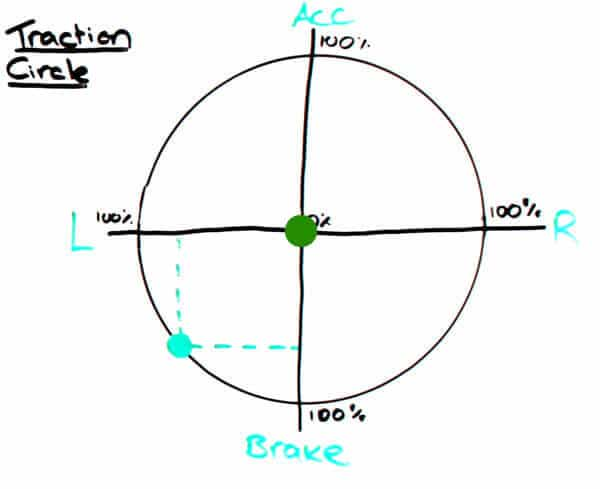 Traction Circle - constant speed