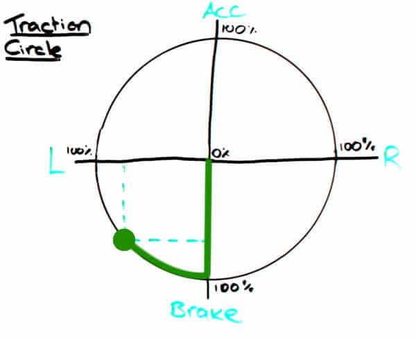 Traction Circle - turn in