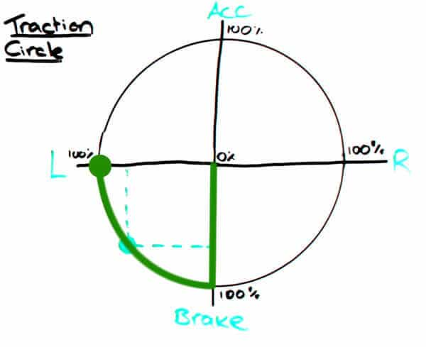 Traction Circle - turning