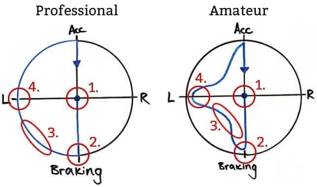 G Circle Trailing Brakes