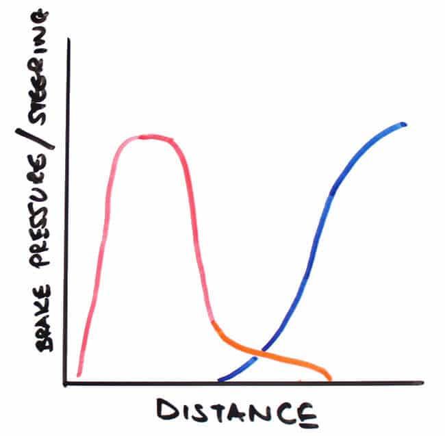 trail braking graph