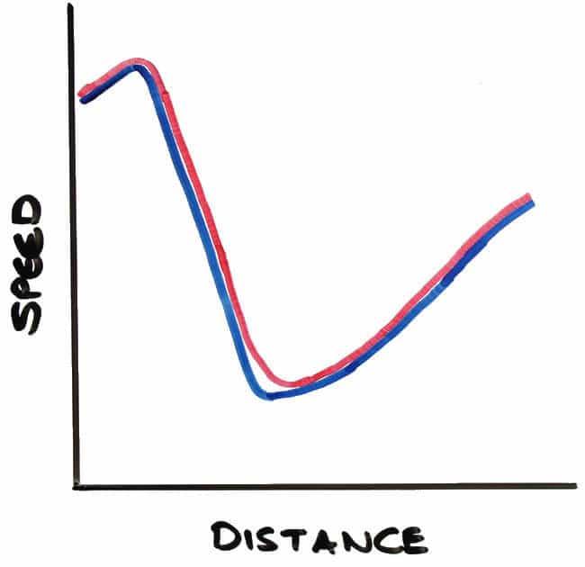 Trail Braking Speed Trace