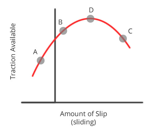 Driving the Limit Graph