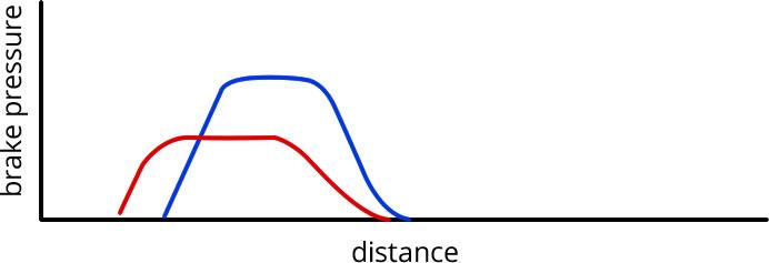 Prioritising Corners - brake pressure