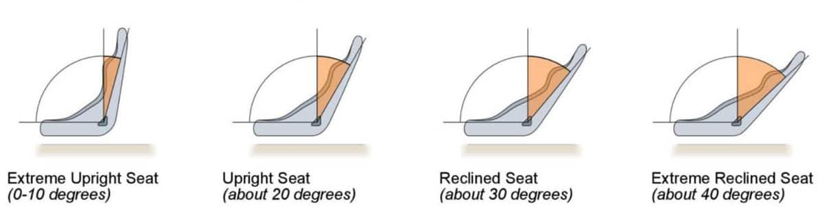 HANS Device Angle