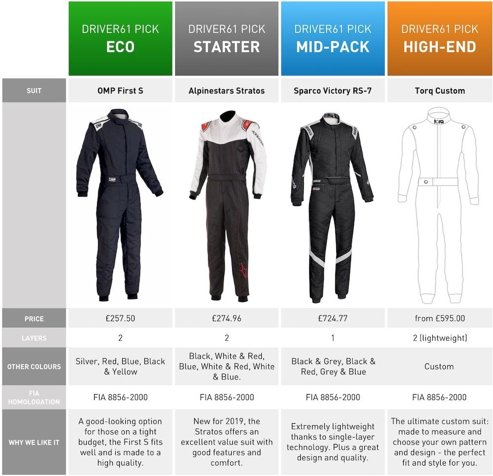Race Suits Comparison