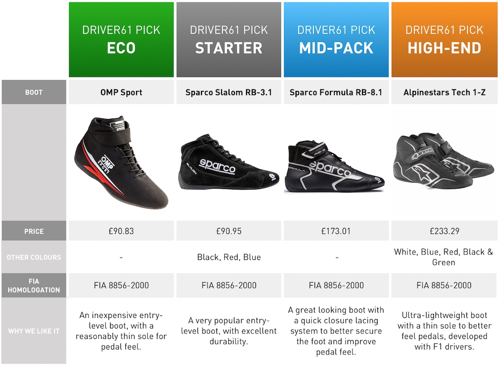 Racing Boots Compare - new to motorsport