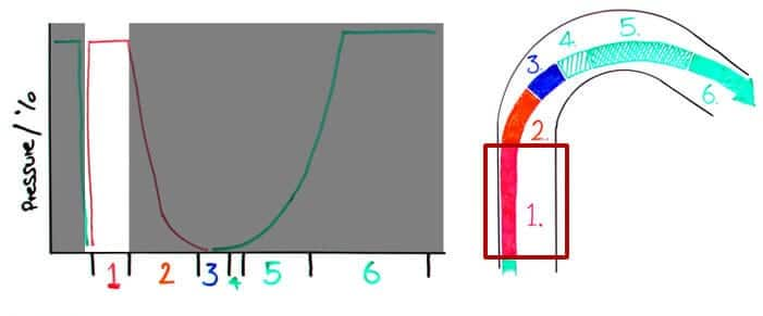 Understanding The 6 Phases of a Corner - Video Tutorial by